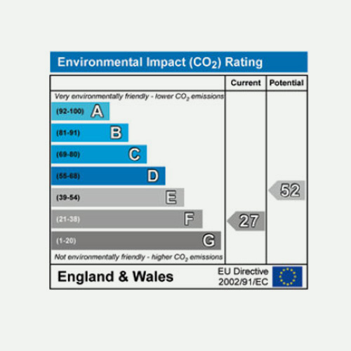 CO2 Ratings for Air Conditioning